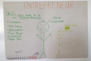 Skills of an Entrepreneur